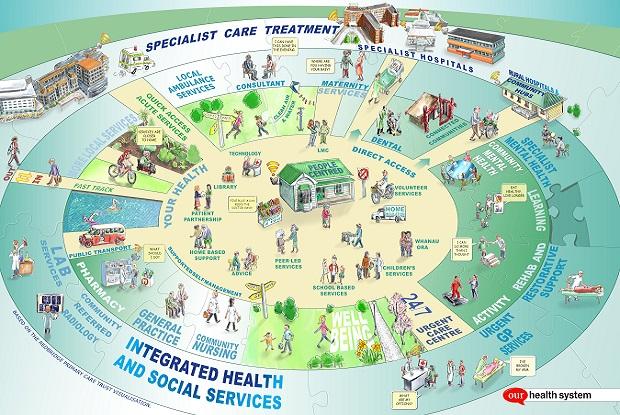 Health System Vision