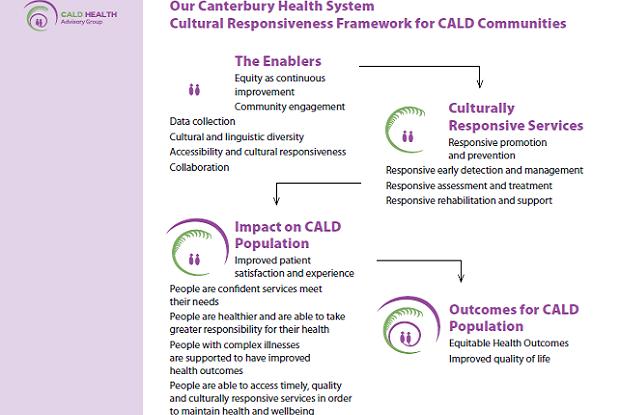 CALD framework