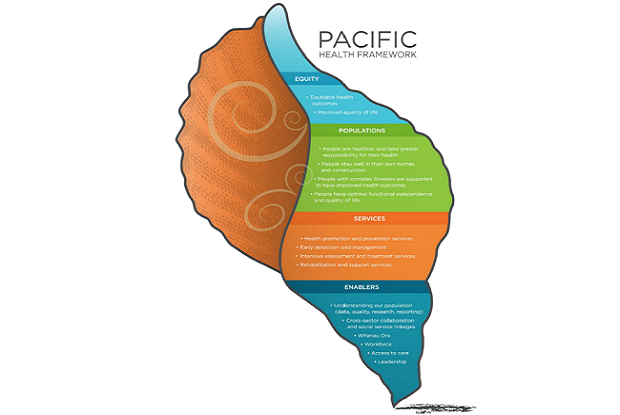 Pacific Health Framework