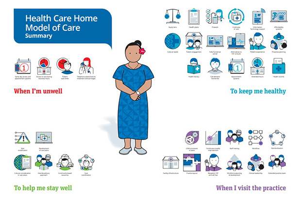 Model of Care poster