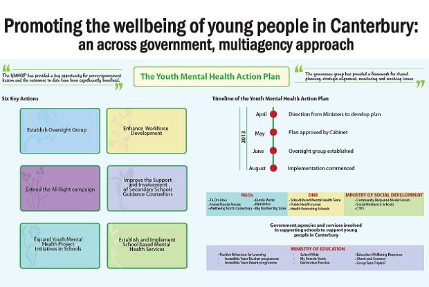Youth mental health poster