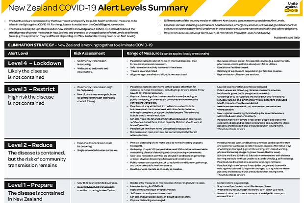 COVID-19 alert levels
