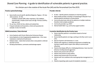 New guide to identify patients who would benefit from a shared care plan